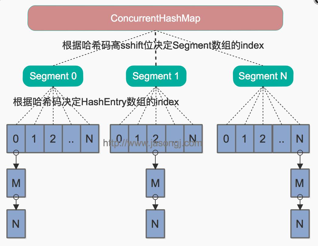 Java7数据结构图