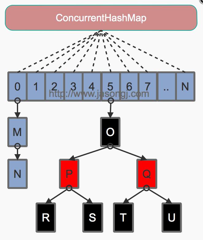 Java8数据结构图