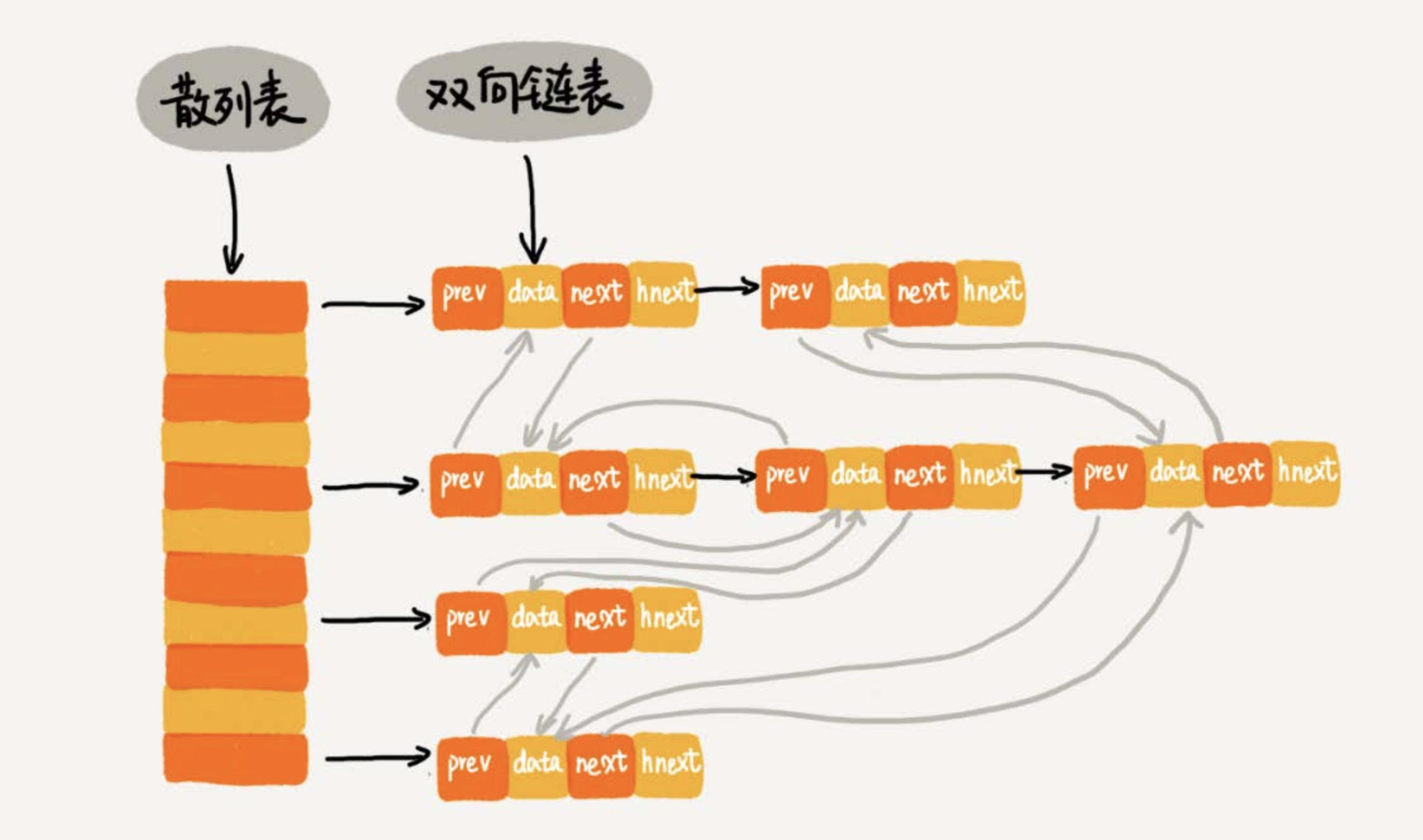 散列表结合链表结构图