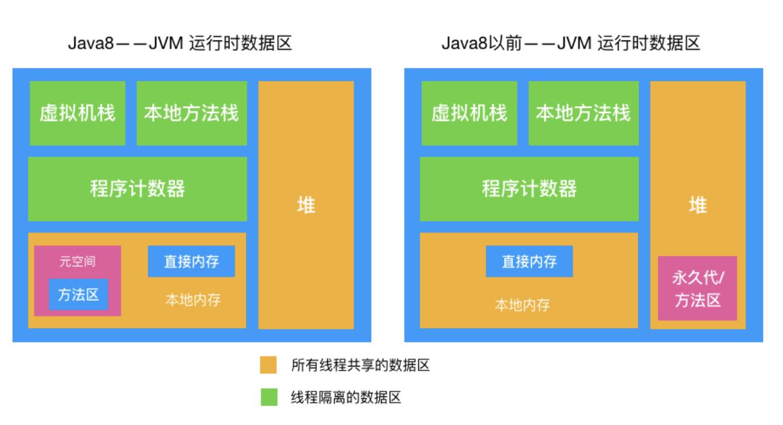 JVM内存区域