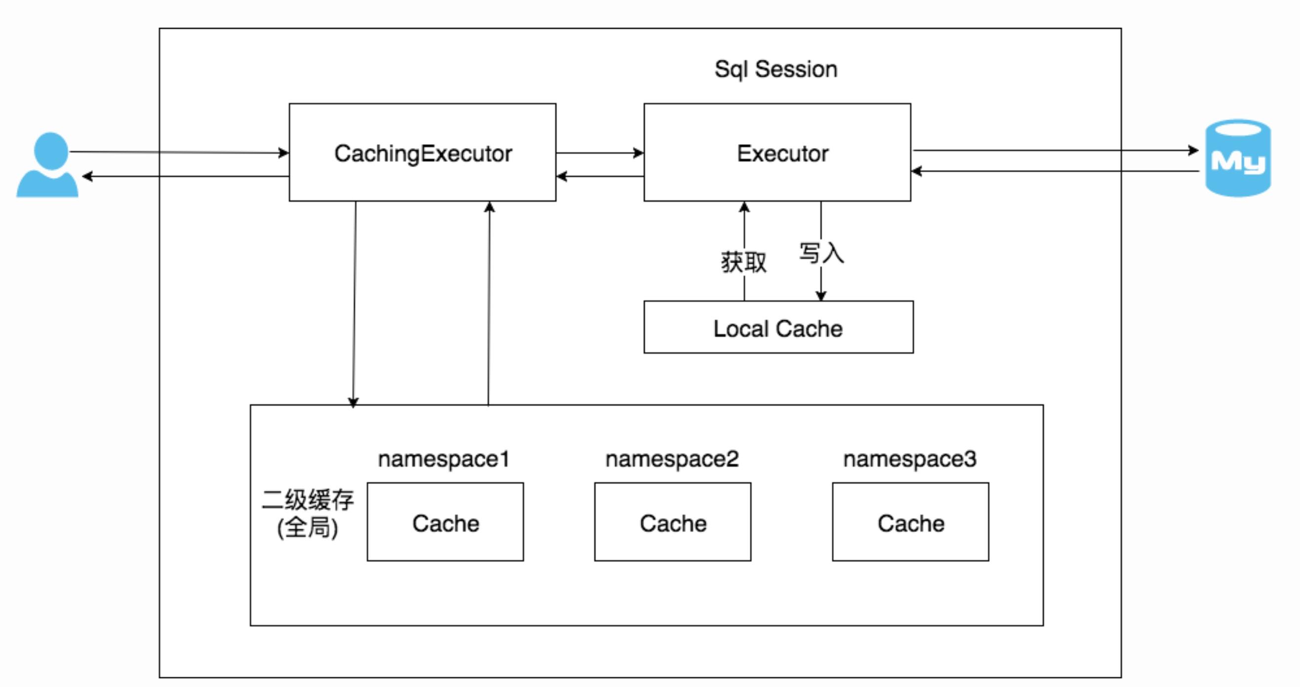 mybatis-cachingExecutor-workflow